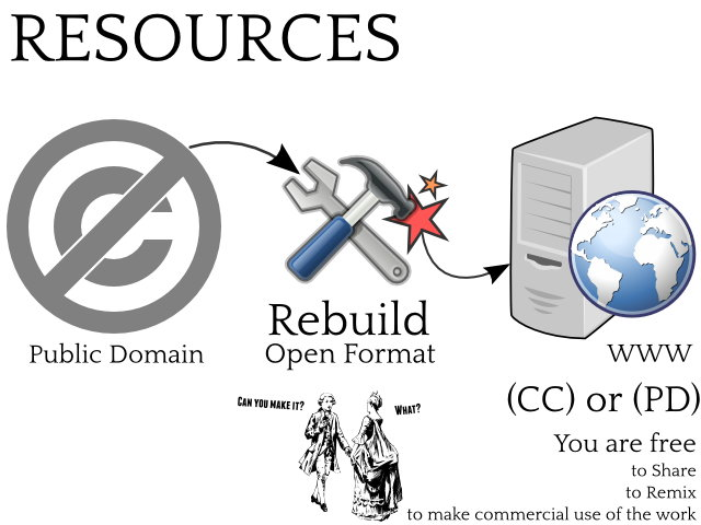 resources, rebuild, open format, www.